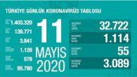 Türkiye'de Korona Virüsten Son 24 Saatte 55 Can Kaybı